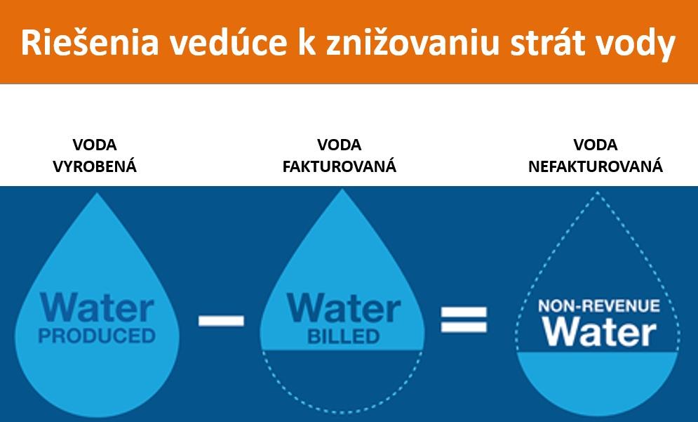 NRW Znižovanie strát vody